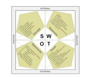 SWOT analysis: cos'è ed esempi