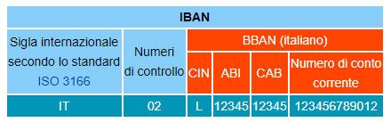 tabella iban bban